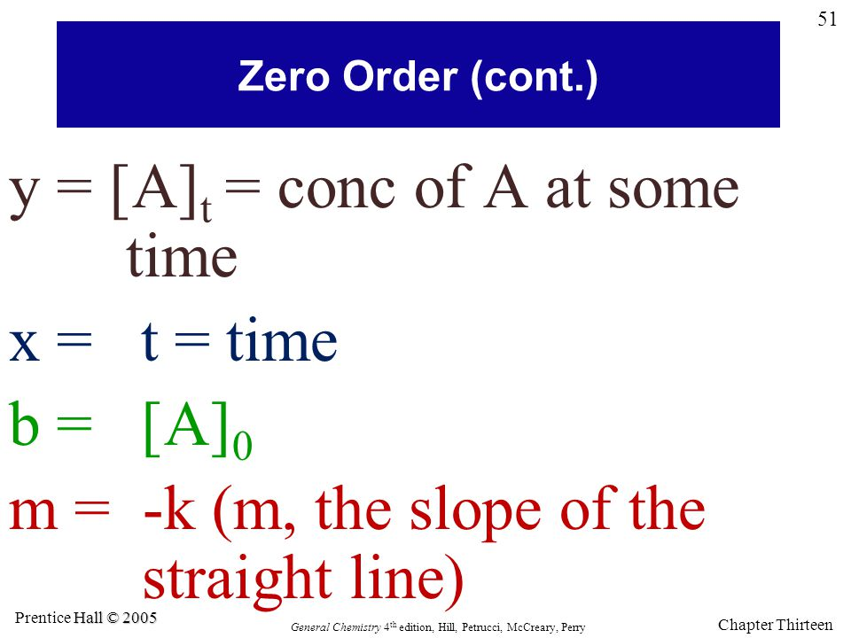 y = [A]t = conc of A at some time x = t = time b = [A]0